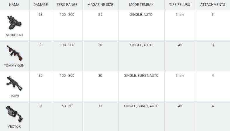 Jenis dan Senjata Terbaik di PUBG Mobile Lengkap dengan Statsnya